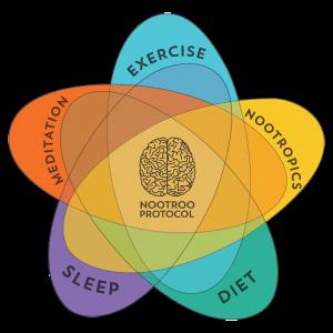 nootroo-protocol-1024x1024